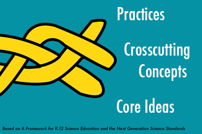 Practices and Crosscutting concepts graphic