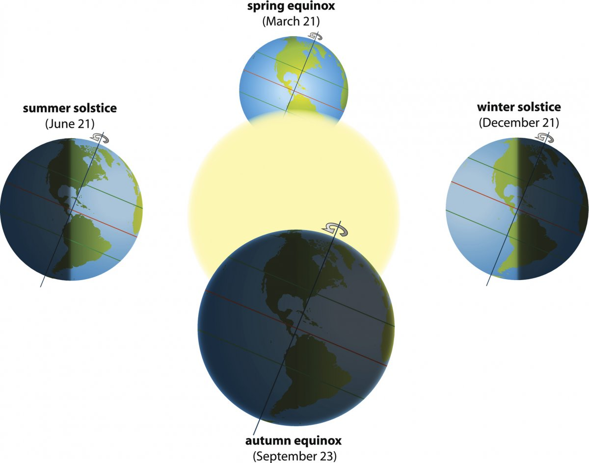 : The Earth is always tilted in the same direction as it orbits the sun. As a result, the northern hemisphere faces the sun more directly for half of the year, and the southern hemisphere faces it more directly for the other half of the year. This causes the seasons, solstices, and equinoxes. It is also the reason why days have different lengths.