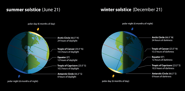 The amount of daylight you experience during the solstice depends on what latitude you are at (your distance from the equator). For penguins in Antarctica, today will be completely dark. For the polar bears around the North Pole, today will be sunny all day! How many hours of daylight will you get today?