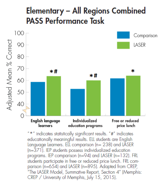 Elementary - All Regions Combined, PASS Performance Task