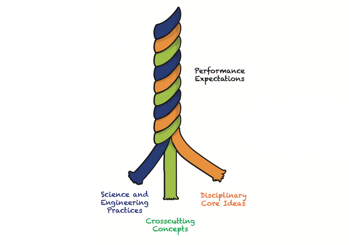 NGSS PEs can be thought of as a three-stranded rope.