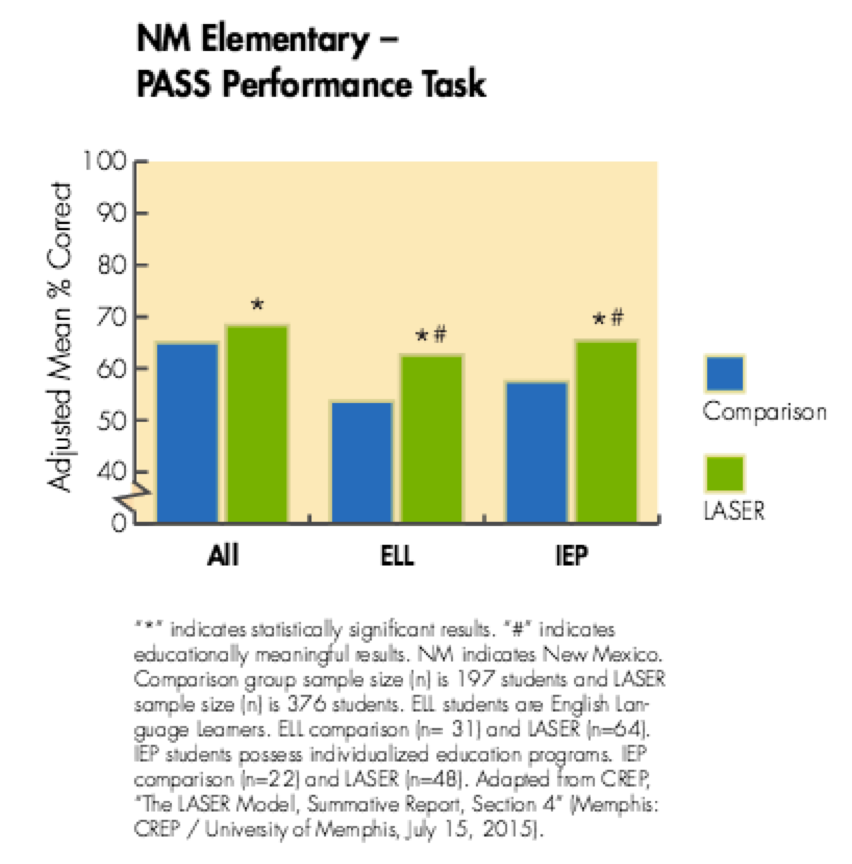 NM Elementary - PASS Performance Task