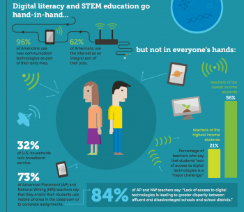 Screenshot of info graphic on Digital Initiatives in STEM Education