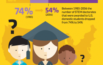 Preview of the Smithsonian Science Education Centers info graphic on transforming science education
