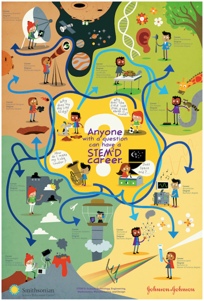 Image of anyone with a question can have a stem2d career poster